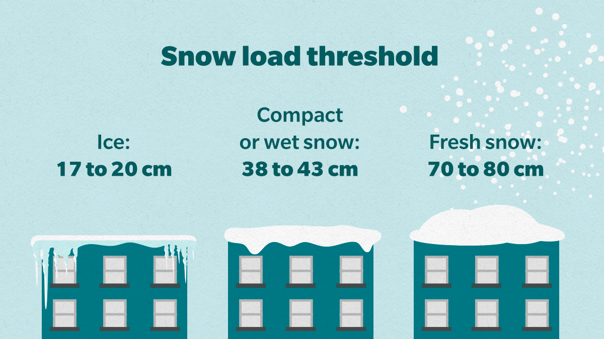 Snow load threshold